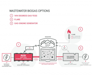 Wastewater Treatment Biogas