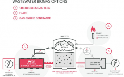 Wastewater Treatment: Turning waste to clean energy