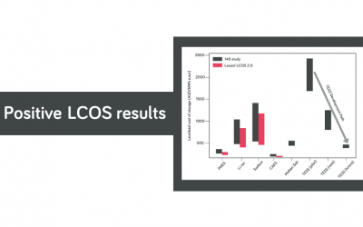 Positive LCOS results