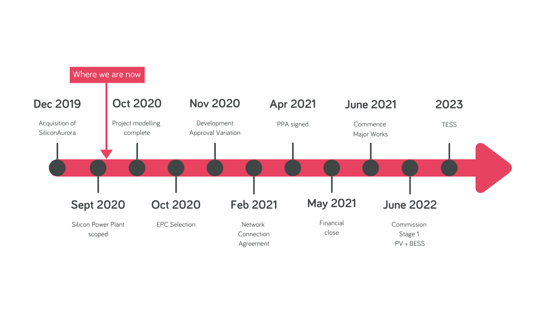 Aurora Solar Energy Project Development Update